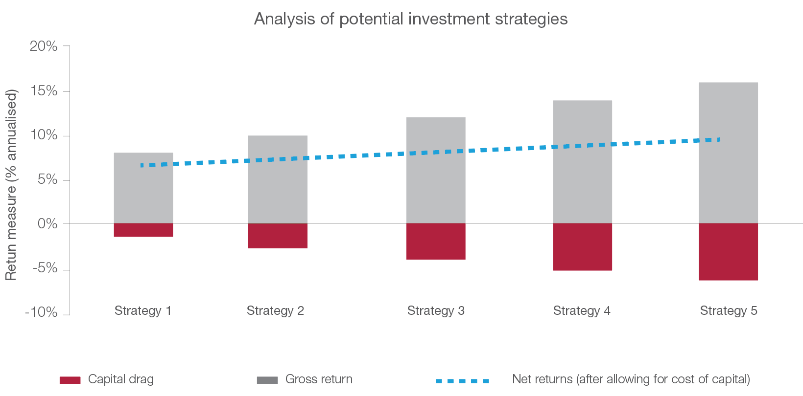 Analysis of potential investment strategies_