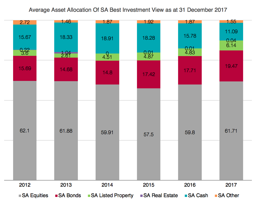 Asset allocation of SA best investment