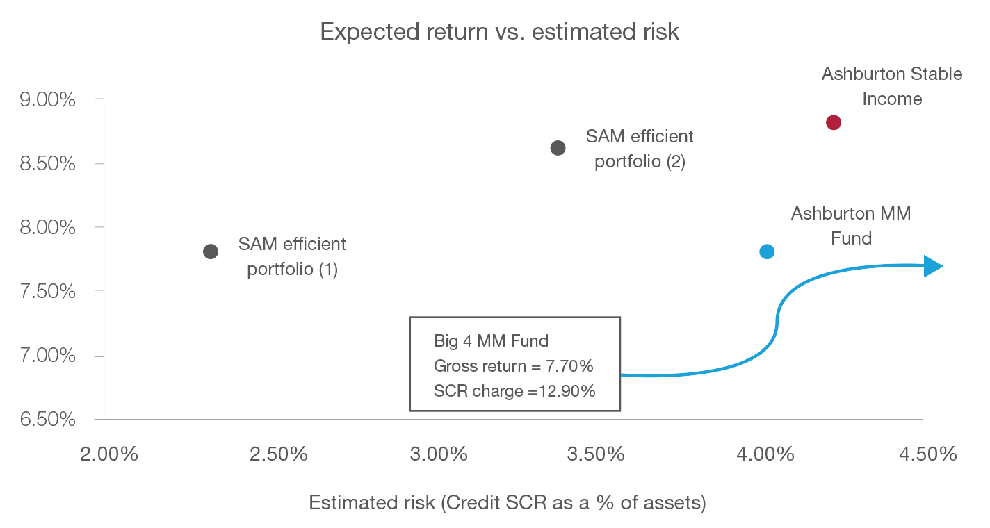 Expected return vs. estimated risk Chart 1