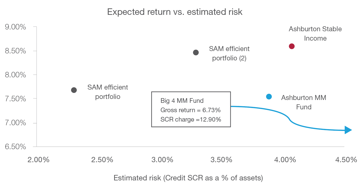 Expected return vs. estimated risk Chart 2