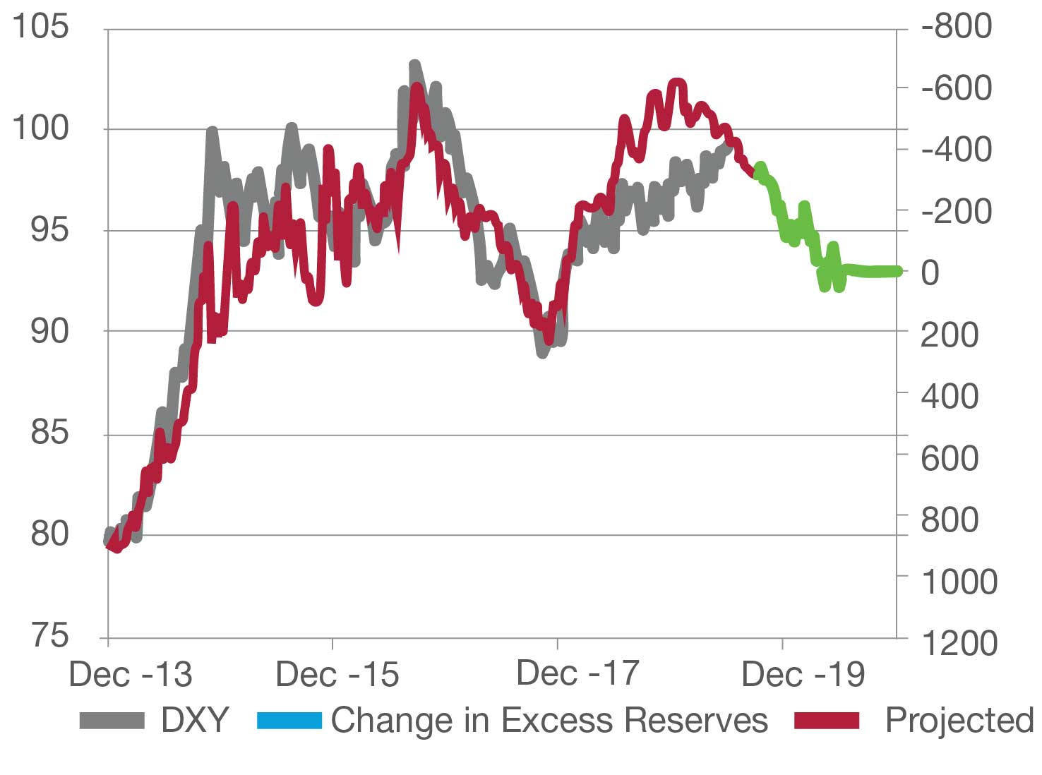 DXY expected to weaken
