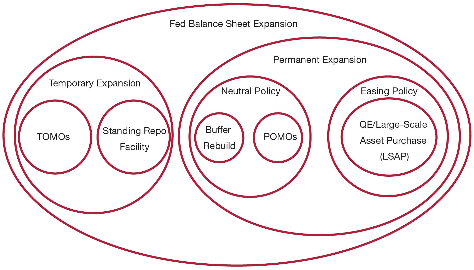 Policy tools for Fed Balance Sheet