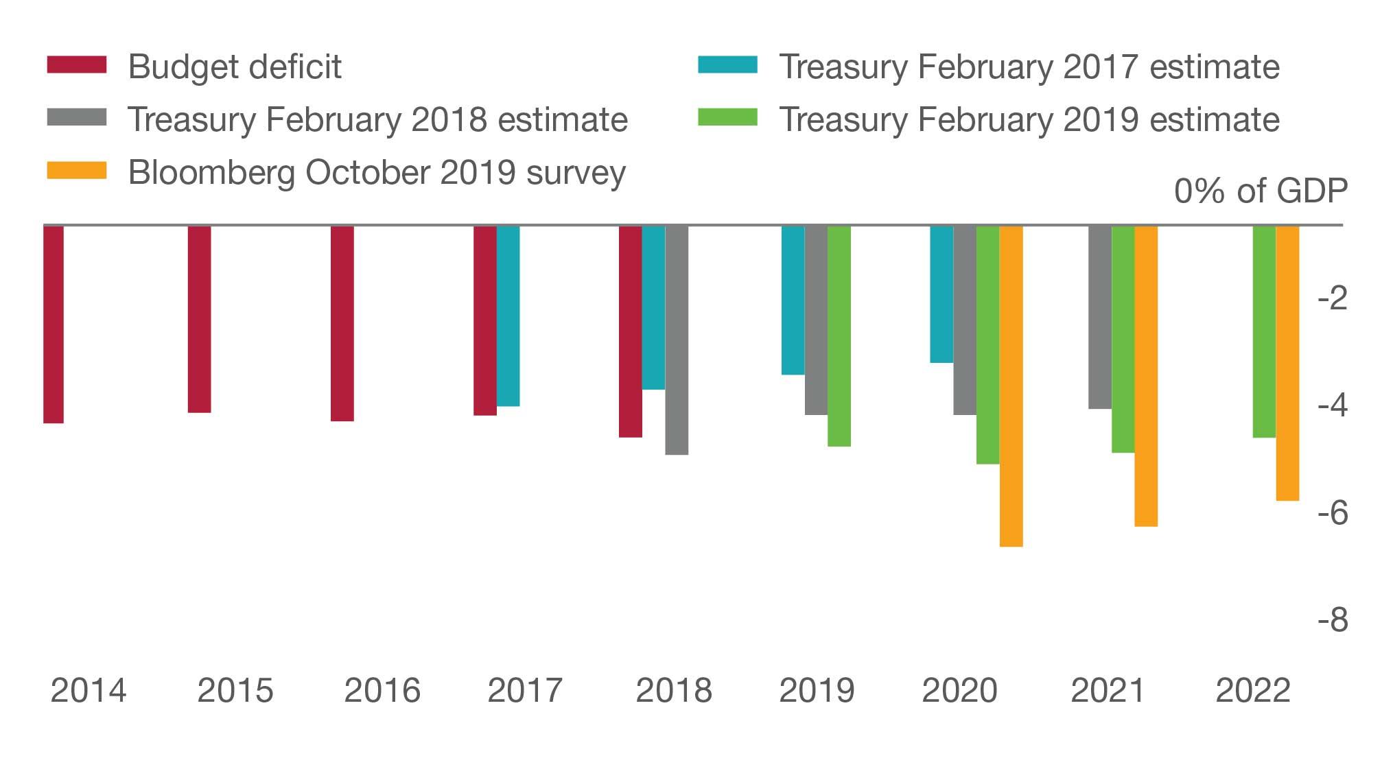 SA budget deficit