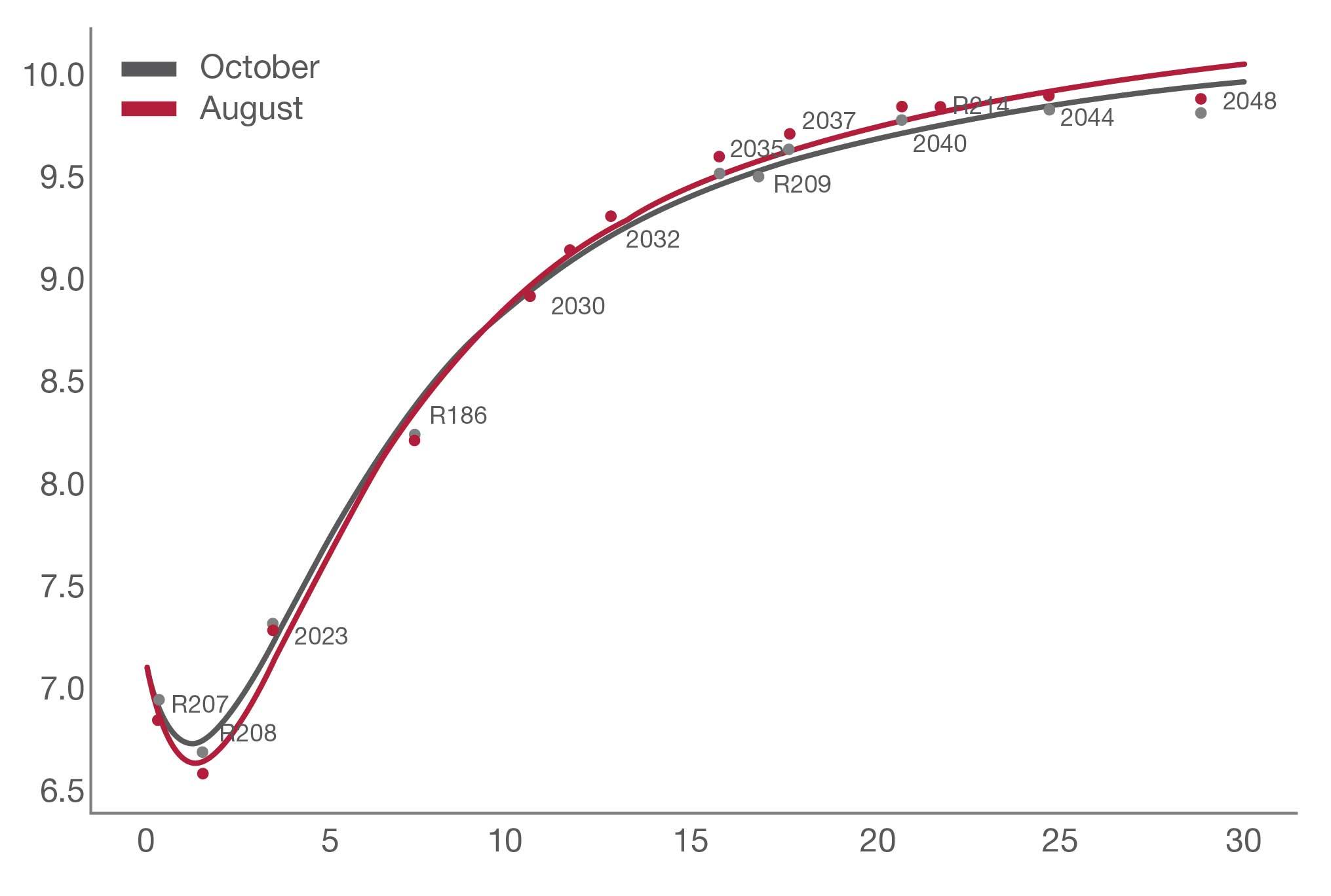 SA yield curve