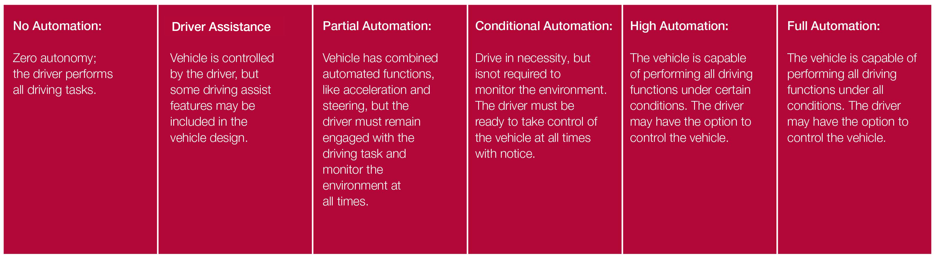 sae-automation-levels_