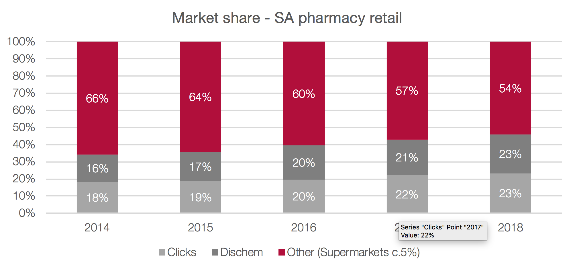 Market Share SA Pharmacy