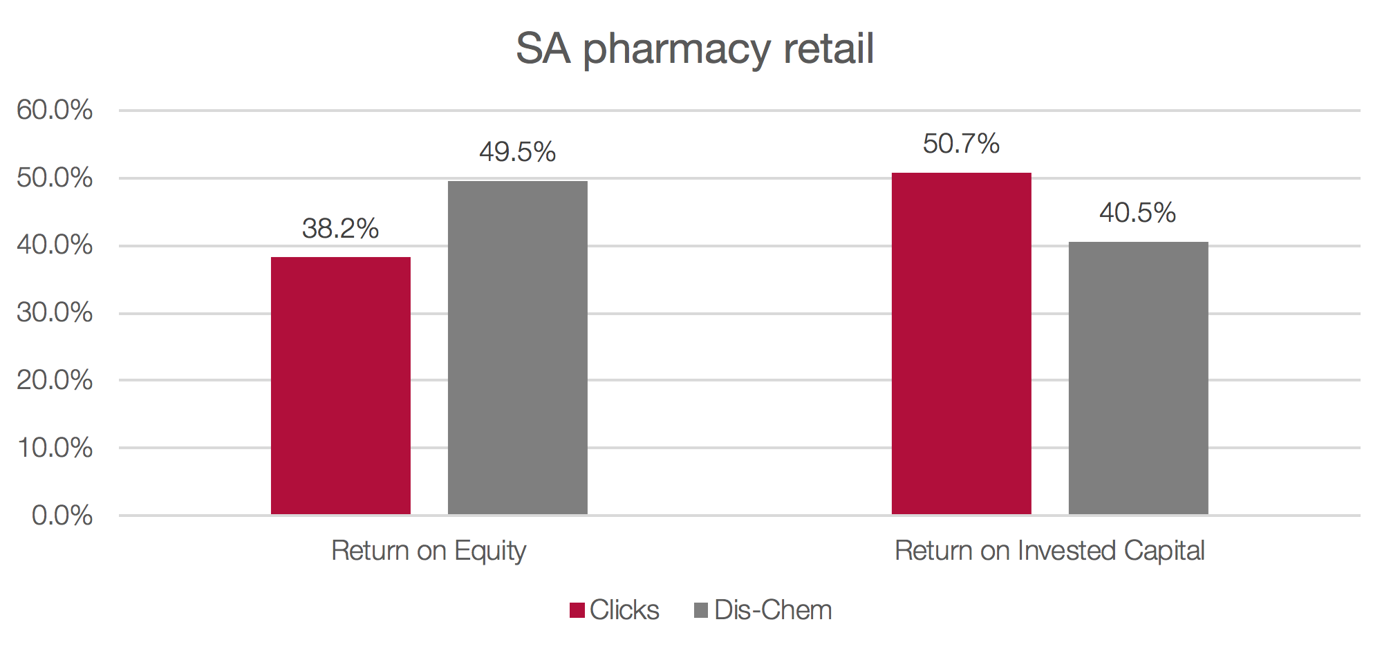 SA Pharmacy retail