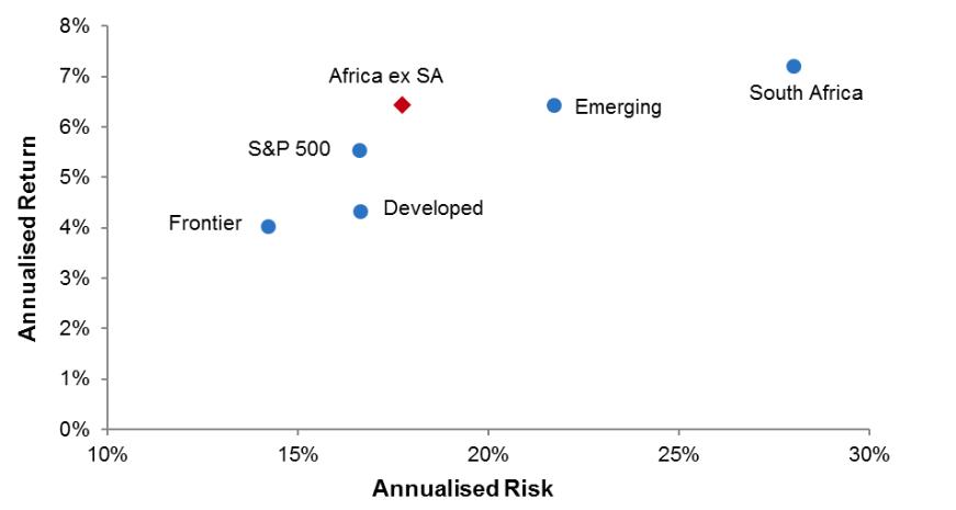 Annualised risk return data