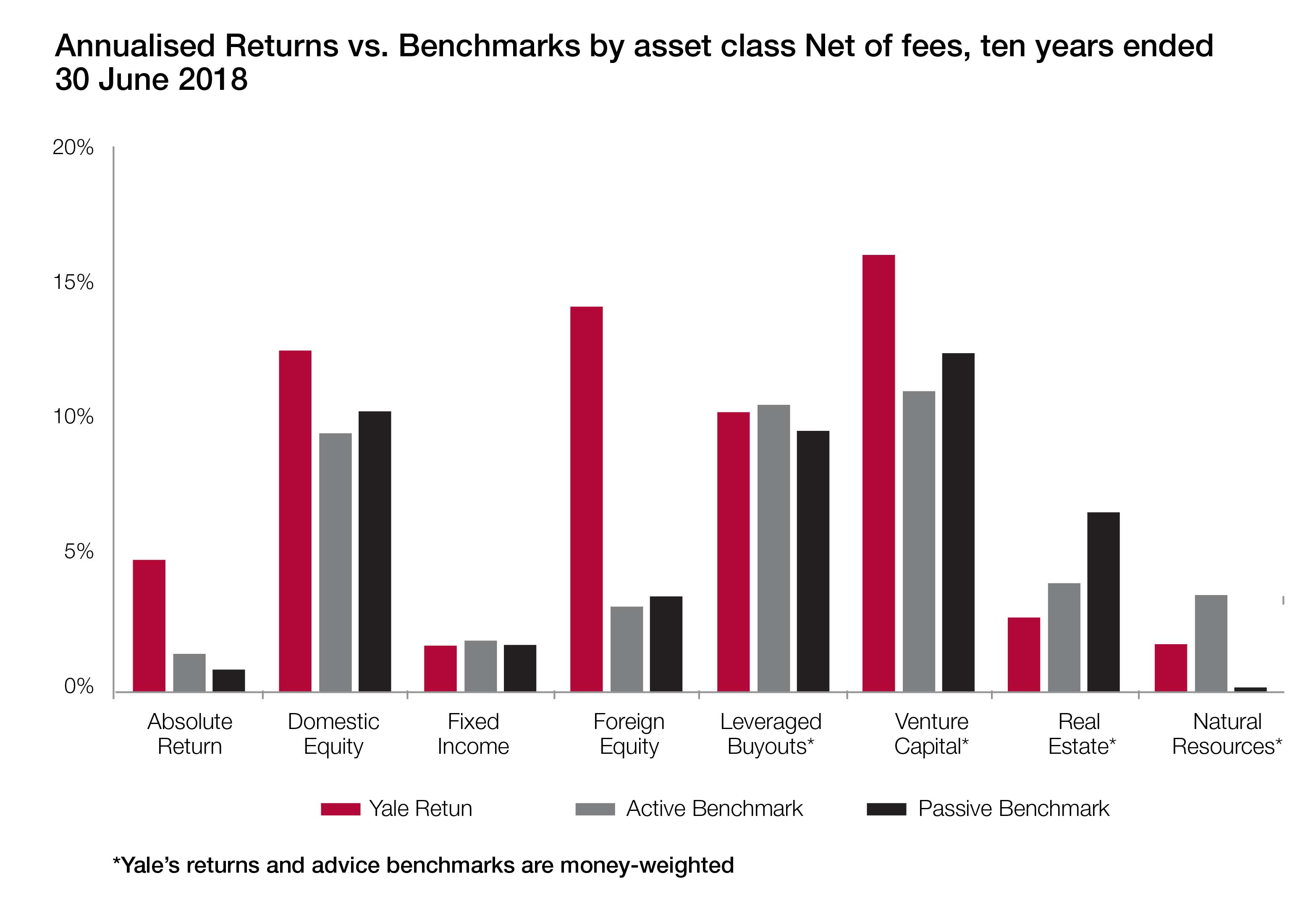 Annualised returns vs benchmarks