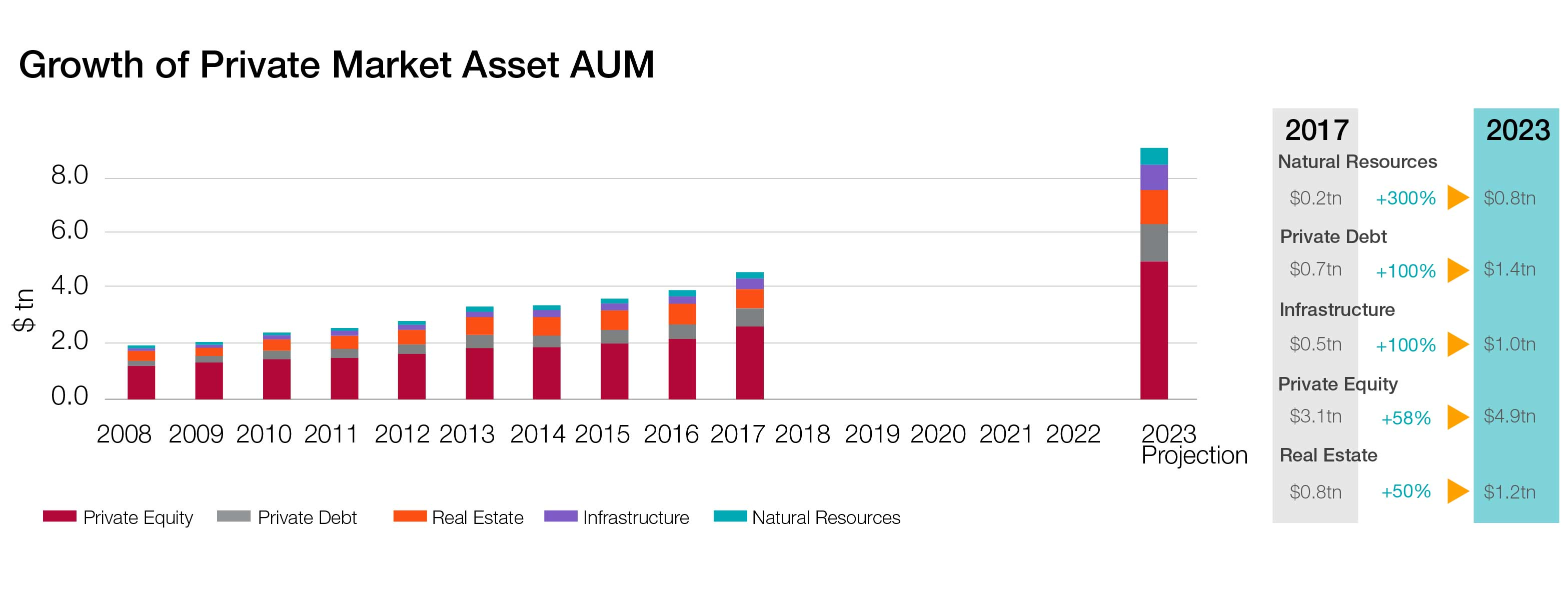 Growth of Private Markets AUM V3