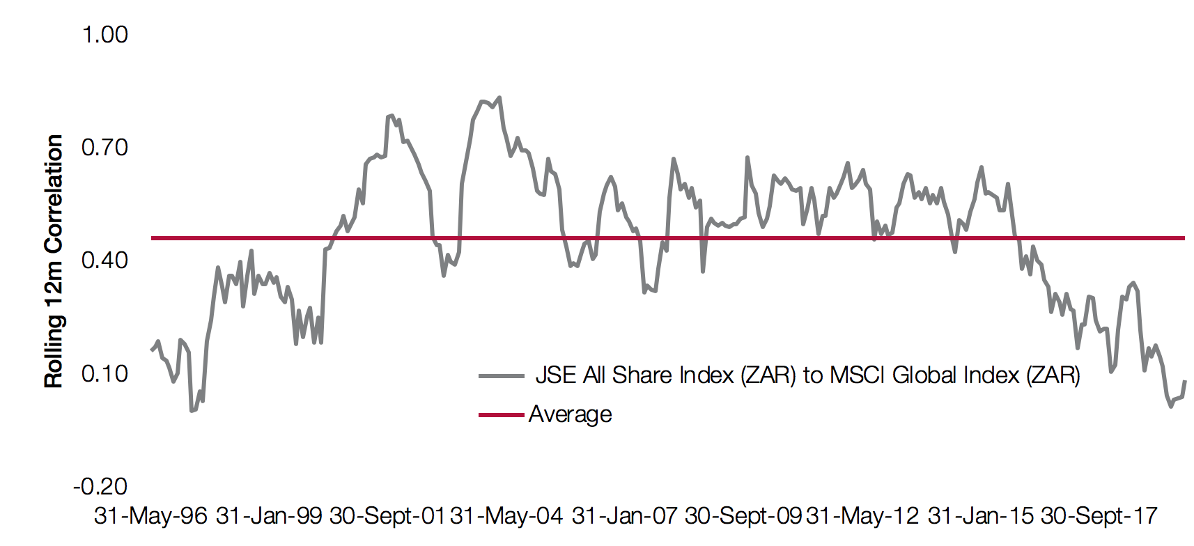 JSE and MSCI estimates