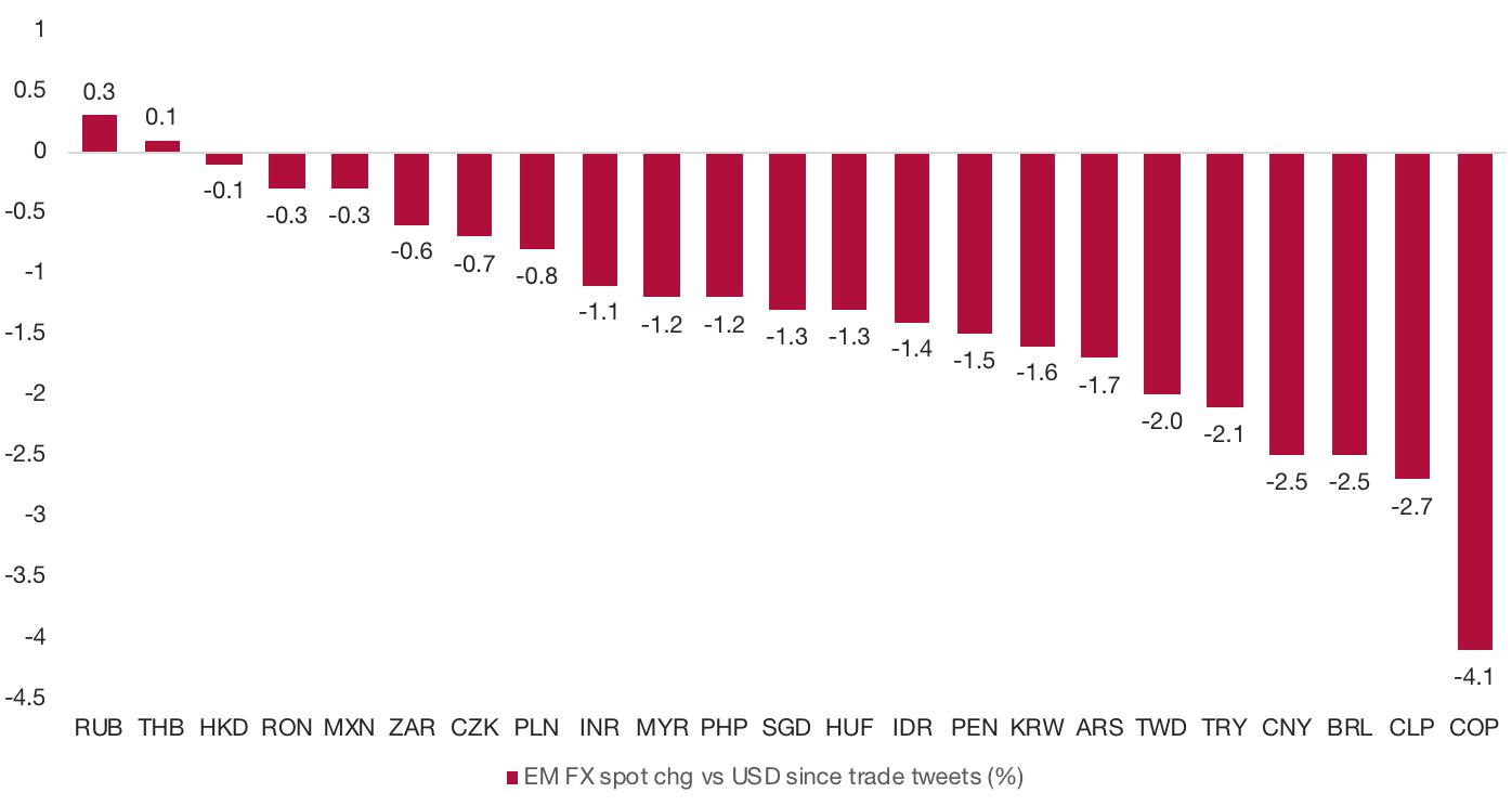 Chart 2 EM FX markets
