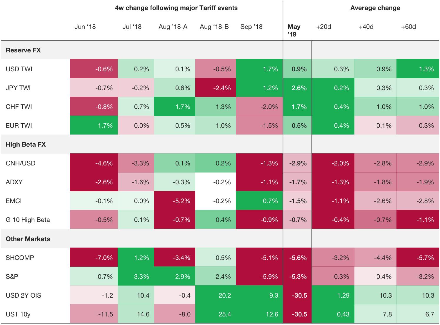 JP Morgan Colour bar table